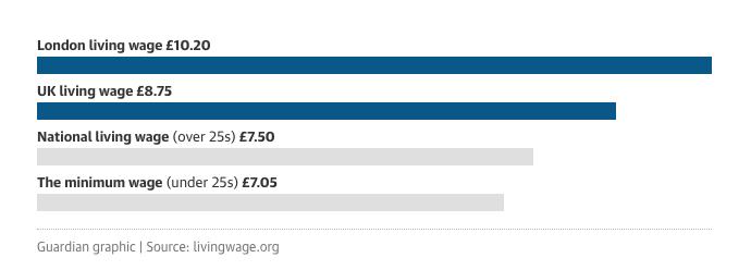 Minimální mzda v Anglii